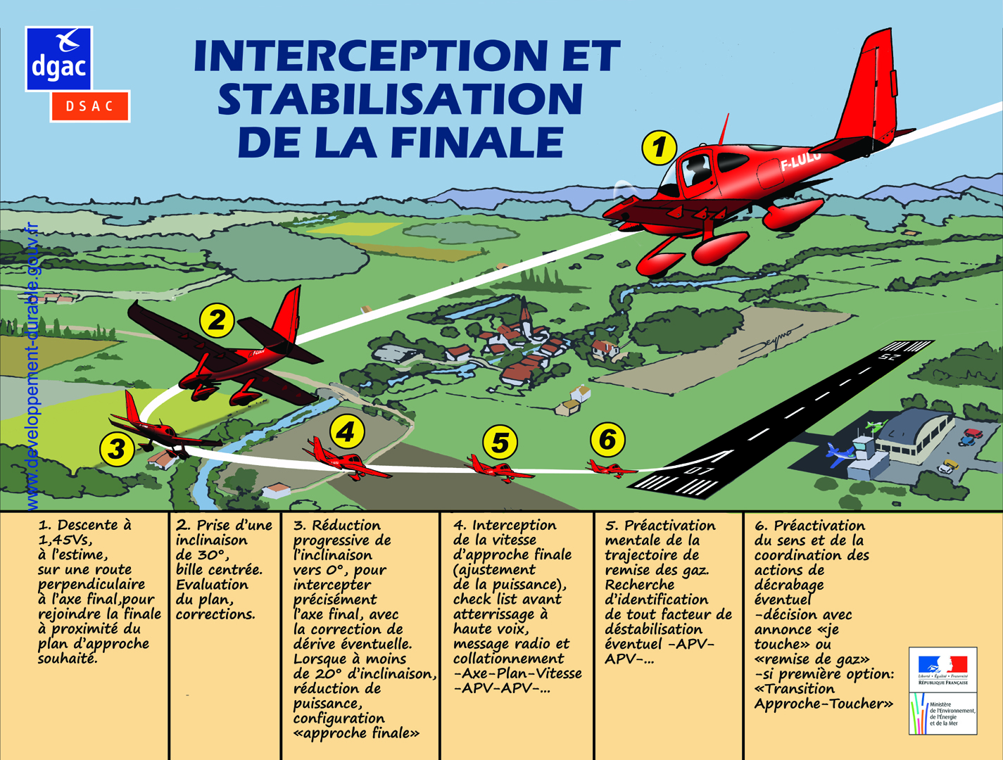 Interception et stabilisation de la finale